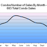 2011 Hoboken condos sales by month